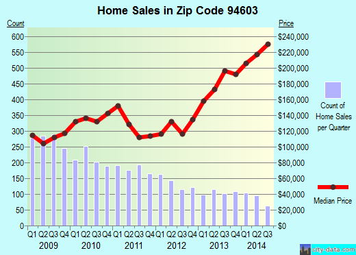 Zip code 94603 (Oakland, California) real estate house value trends