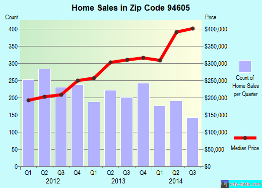 Zip code 94605 (OAKLAND, California) real estate house value trends