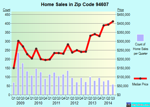 Zip code 94607 (Oakland, California) real estate house value trends