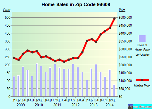 Zip code 94608 (Emeryville, California) real estate house value trends