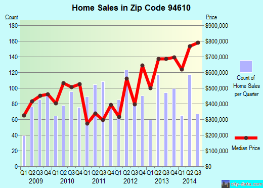 Zip code 94610 (Oakland, California) real estate house value trends