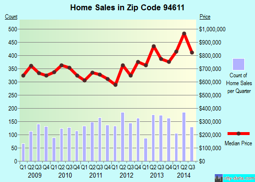 Zip code 94611 (OAKLAND, California) real estate house value trends