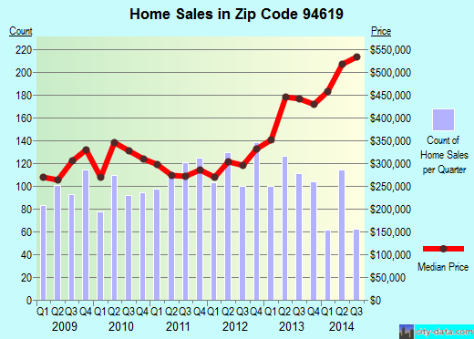Zip code 94619 (Oakland, California) real estate house value trends