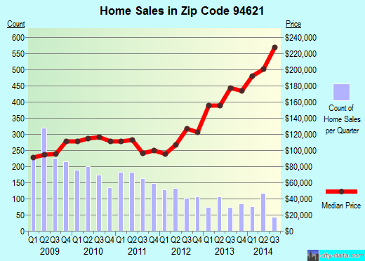 Zip code 94621 (Oakland, California) real estate house value trends
