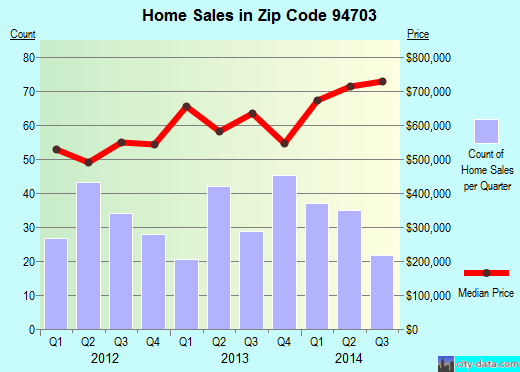 Zip code 94703 (Berkeley, California) real estate house value trends