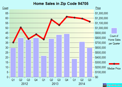 Zip code 94705 (Oakland, California) real estate house value trends