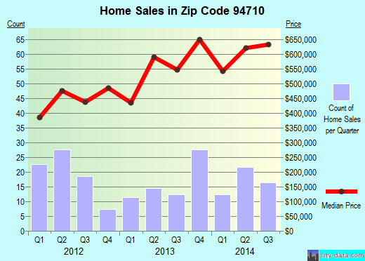 Zip code 94710 (Berkeley, California) real estate house value trends