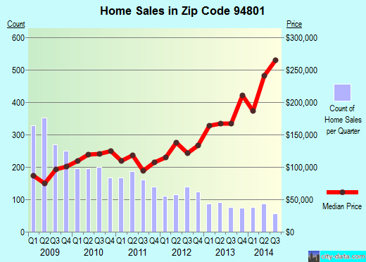 Zip code 94801 (RICHMOND, California) real estate house value trends