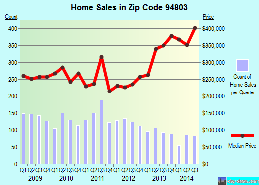 Zip code 94803 (EL SOBRANTE, California) real estate house value trends