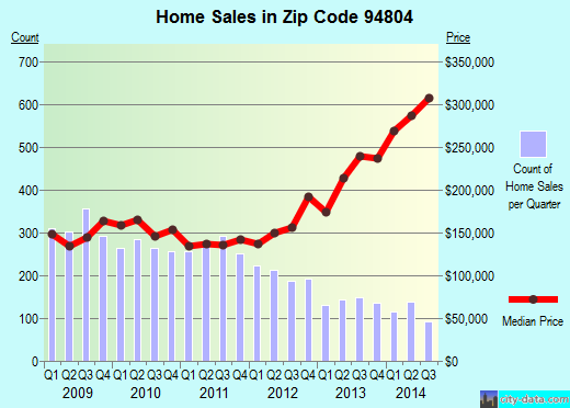 Zip code 94804 (Richmond, California) real estate house value trends
