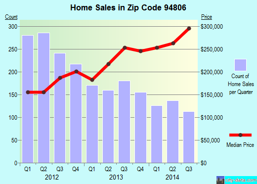 Zip code 94806 (Richmond, California) real estate house value trends