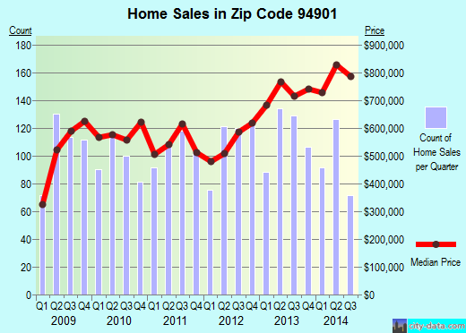 Zip code 94901 (San Rafael, California) real estate house value trends