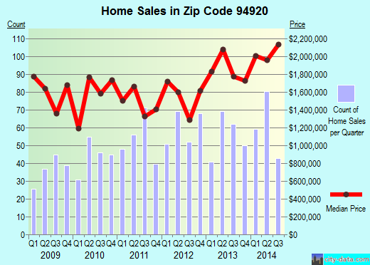 Zip code 94920 (Tiburon, California) real estate house value trends