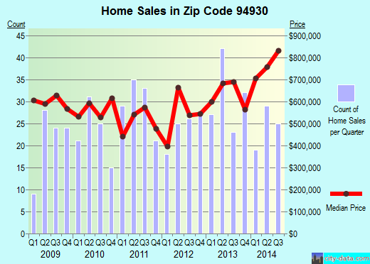 Zip code 94930 (Fairfax, California) real estate house value trends