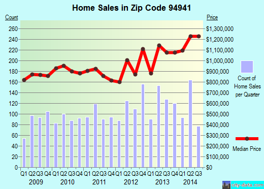 Zip code 94941 (Mill Valley, California) real estate house value trends