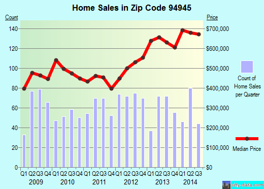 Zip code 94945 (Novato, California) real estate house value trends