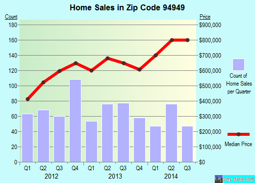 Zip code 94949 (Novato, California) real estate house value trends