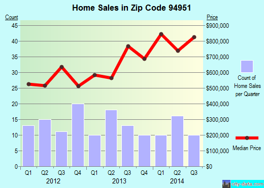 Zip code 94951 (PENNGROVE, California) real estate house value trends