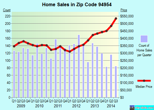 Zip code 94954 (PETALUMA, California) real estate house value trends