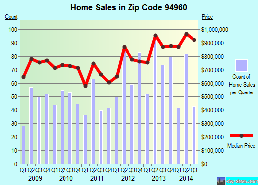 Zip code 94960 (San Anselmo, California) real estate house value trends