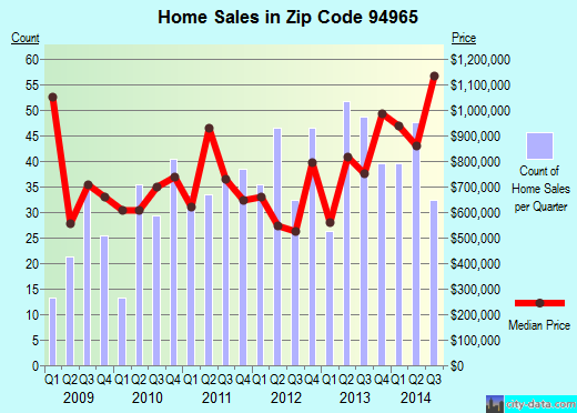 Zip code 94965 (Sausalito, California) real estate house value trends