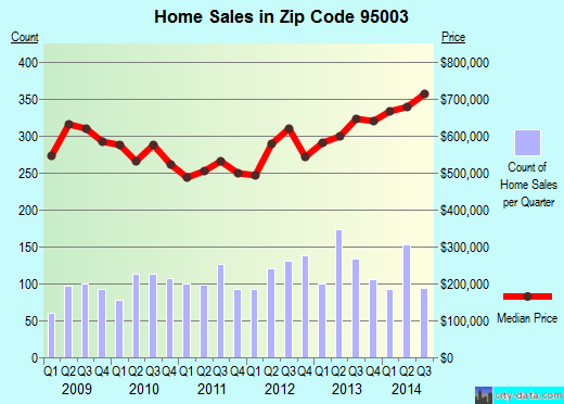 Zip code 95003 (Day Valley, California) real estate house value trends