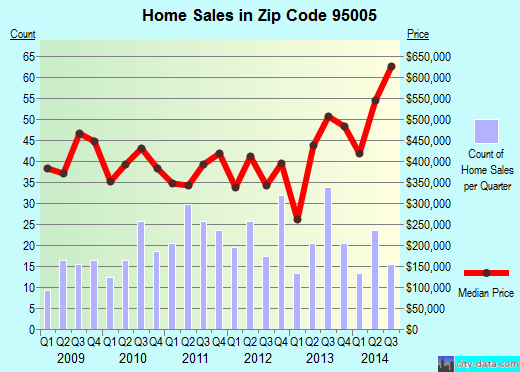 Zip code 95005 (Ben Lomond, California) real estate house value trends