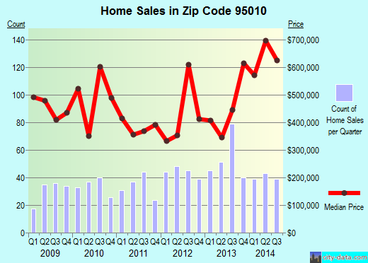 Zip code 95010 (Capitola, California) real estate house value trends