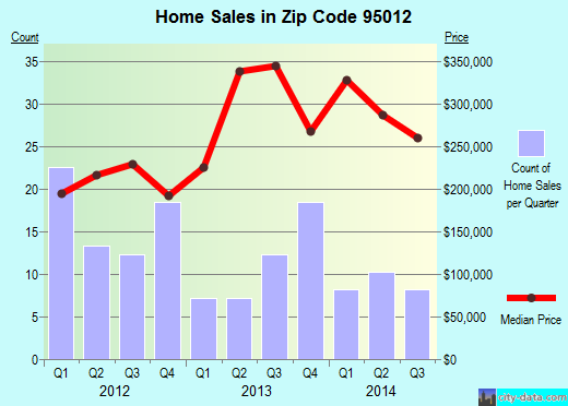 Zip code 95012 (Elkhorn, California) real estate house value trends