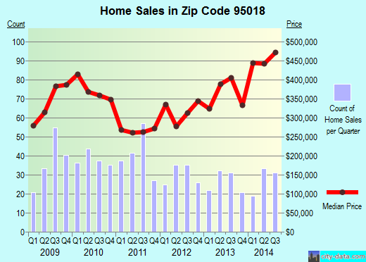 Zip code 95018 (FELTON, California) real estate house value trends