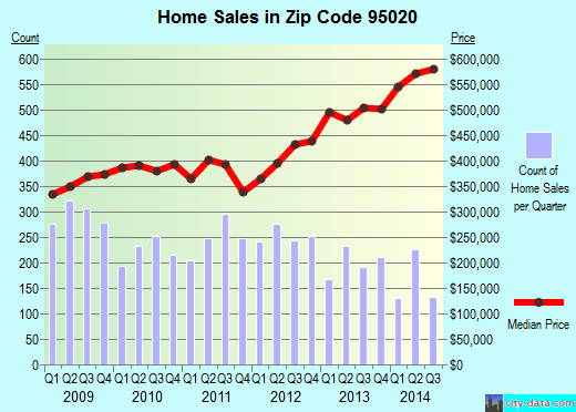 Zip code 95020 (Gilroy, California) real estate house value trends