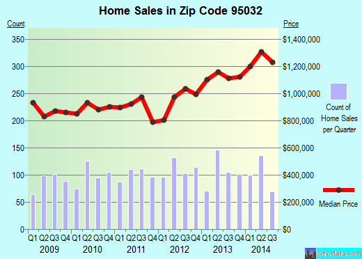 Zip code 95032 (Los Gatos, California) real estate house value trends