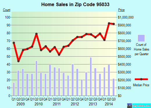 Zip code 95033 (Lexington Hills, California) real estate house value trends