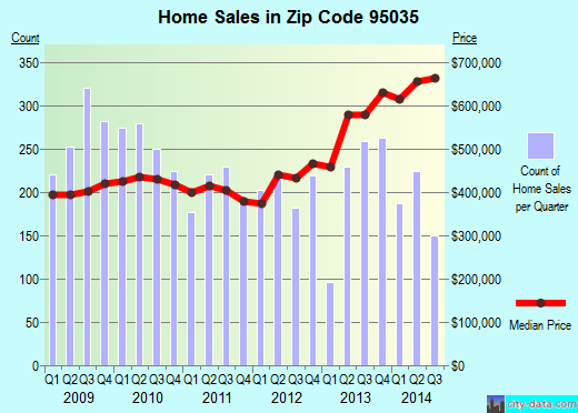 Zip code 95035 (Milpitas, California) real estate house value trends