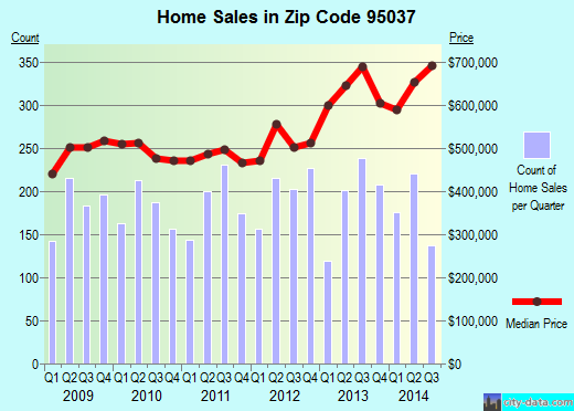 Zip code 95037 (MORGAN HILL, California) real estate house value trends
