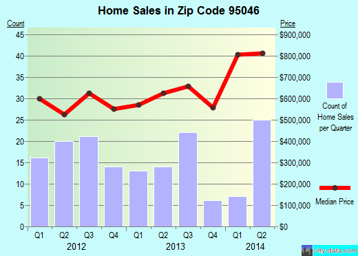 Zip code 95046 (San Martin, California) real estate house value trends