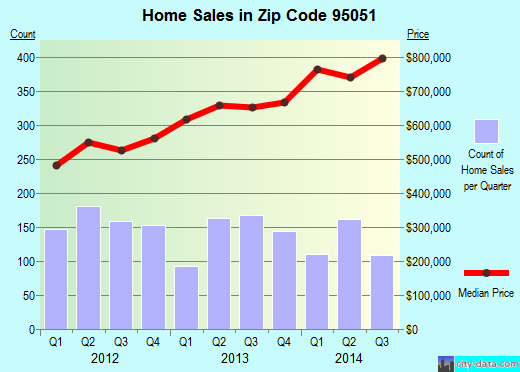 Zip code 95051 (SANTA CLARA, California) real estate house value trends