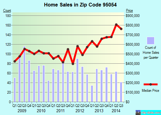 Zip code 95054 (Santa Clara, California) real estate house value trends