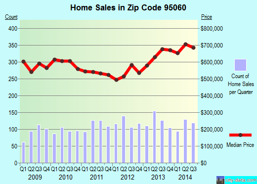 Zip code 95060 (Santa Cruz, California) real estate house value trends