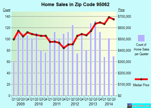 Zip code 95062 (Santa Cruz, California) real estate house value trends