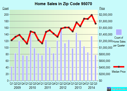 Zip code 95070 (SARATOGA, California) real estate house value trends