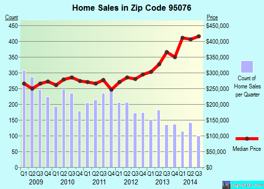 Zip code 95076 (Interlaken, California) real estate house value trends