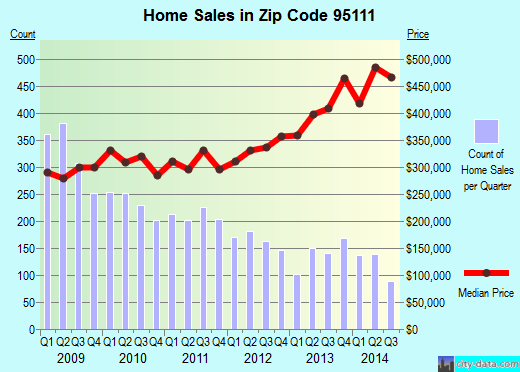 Zip code 95111 (San Jose, California) real estate house value trends