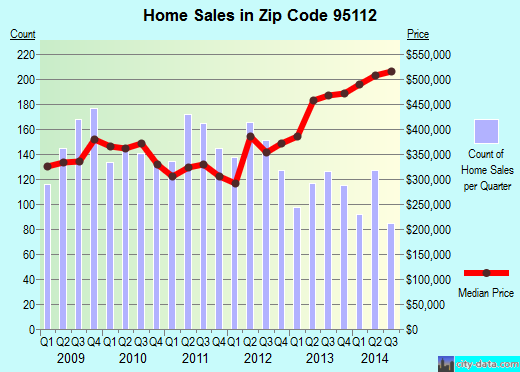 Zip code 95112 (San Jose, California) real estate house value trends