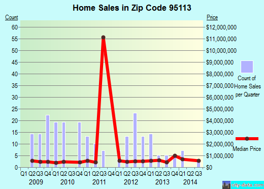 Zip code 95113 (San Jose, California) real estate house value trends