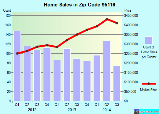 Zip code 95116 (San Jose, California) real estate house value trends