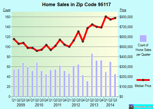 Zip code 95117 (San Jose, California) real estate house value trends