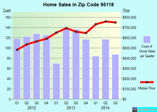 Zip code 95118 (San Jose, California) real estate house value trends