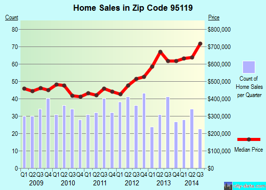 Zip code 95119 (San Jose, California) real estate house value trends