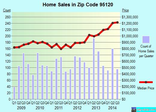 Zip code 95120 (SAN JOSE, California) real estate house value trends